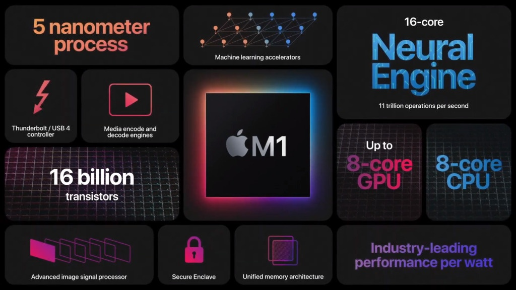 Breaking down the power of Apple's M1 chip